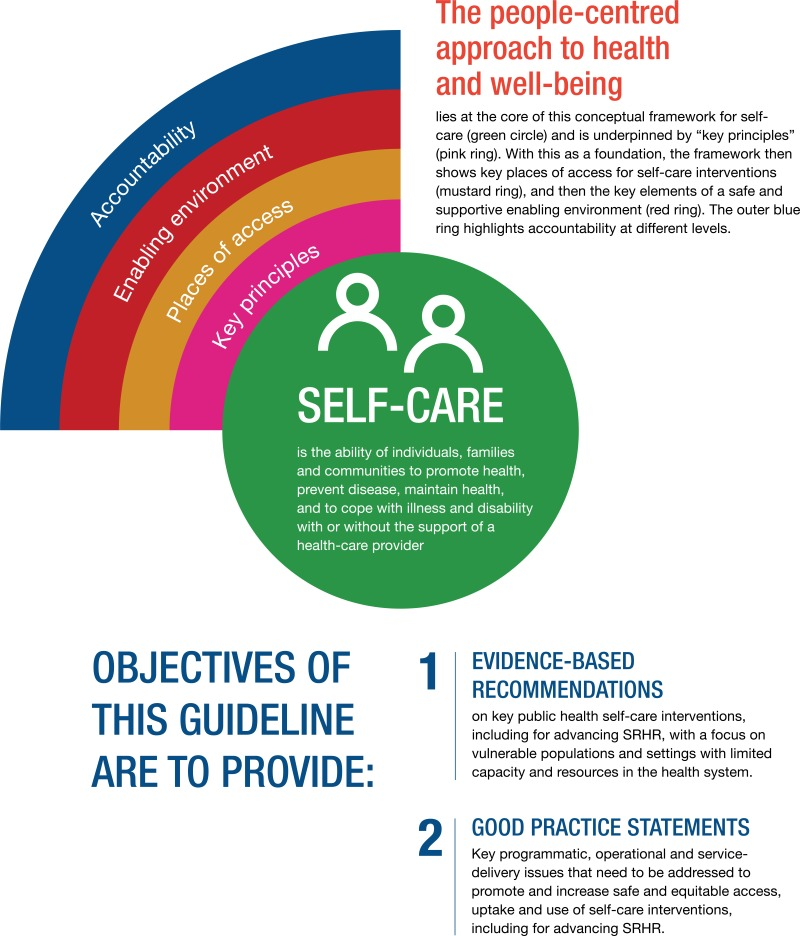 Introduction Who Consolidated Guideline On Self Care Interventions For Health Ncbi Bookshelf