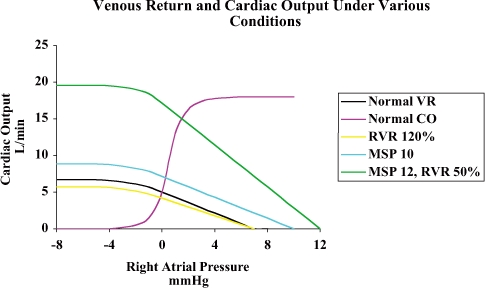 FIGURE 4.2. A normal cardiac function curve intersecting the normal venous return curve and venous return curves obtained following events that altered resistance to venous return and/or mean systemic pressure.