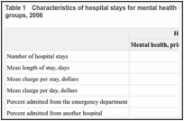 Table 1. Characteristics of hospital stays for mental health compared to all stays, for all age groups, 2006.