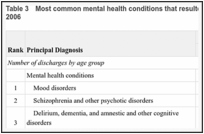 Table 3. Most common mental health conditions that resulted in hospitalization, by age group, 2006.