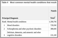 Table 4. Most common mental health conditions that resulted in hospitalization, by gender, 2006.