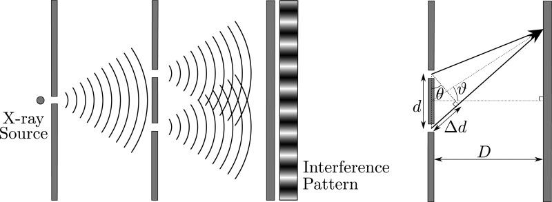 Figure 9.1, Young's Double-Slit Experiment - Medical Imaging Systems - NCBI  BookshelfNCBI - NIH