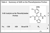 Table 4. Summary of SAR on the Phenethylamine Portion.