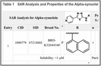 Table 1. SAR Analysis and Properties of the Alpha-synuclein Probe and Analogs.