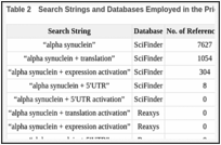 Table 2. Search Strings and Databases Employed in the Prior Art Search.