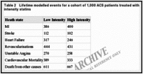 Table 2. Lifetime modelled events for a cohort of 1,000 ACS patients treated with either low or high intensity statins.