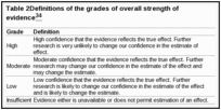 Table 2. Definitions of the grades of overall strength of evidence.