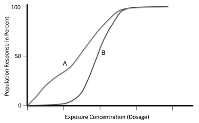 Line graph showing population response (in percent) versus exposure concentration (dosage) for two different chemicals (labeled A and B). Both curves respond differently at low dosages, but reach 100% percent at the same dosage level.