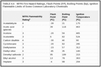 TABLE 4.4. NFPA Fire Hazard Ratings, Flash Points (FP), Boiling Points (bp), Ignition Temperatures, and Flammable Limits of Some Common Laboratory Chemicals.
