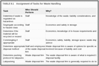 TABLE 8.1. Assignment of Tasks for Waste Handling.