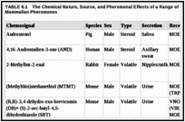 TABLE 6.1. The Chemical Nature, Source, and Pheromonal Effects of a Range of Commonly Accepted Mammalian Pheromones.