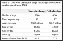 Table 1. Overview of hospital stays resulting from exposure to excessive heat and cold due to weather conditions, 2005.