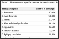 Table 2. Most common specific reasons for admission to the hospital, 2006.