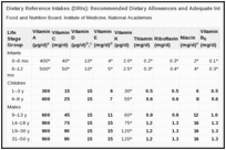 Dietary Reference Intakes (DRIs): Recommended Dietary Allowances and Adequate Intakes, Vitamins.