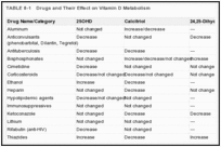 TABLE 8-1. Drugs and Their Effect on Vitamin D Metabolism.