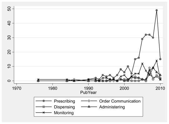 Figure 4 is a line graph depicting the number of included articles published (on the y-axis) ranging from 0–50, by the year of publication (along the x-axis) from the mid-1970s to June 2010 for each of the five MM phases. Each phase is represented by a different line. Prior to 1990 each of the 5 lines are at about 1–2 articles; from 1990–2000 they tend to be below 5 articles/year. From 2000–2005, dispensing, order communication and administering are still maintained at fewer than 5 articles/year. In 2006 these three spike to 8–10 articles. The number of prescribing articles increased from under 10 in the early 2000's to 50 in 2009. The number of monitoring articles also saw an increase to closer to 10 articles per year in the 2000's. Overall, most publications across the medication management phases are published increasingly after 2000.