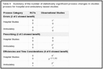 Table 9. Summary of the number of statistically significant process changes in studies of order communication by process for hospital and ambulatory based studies.