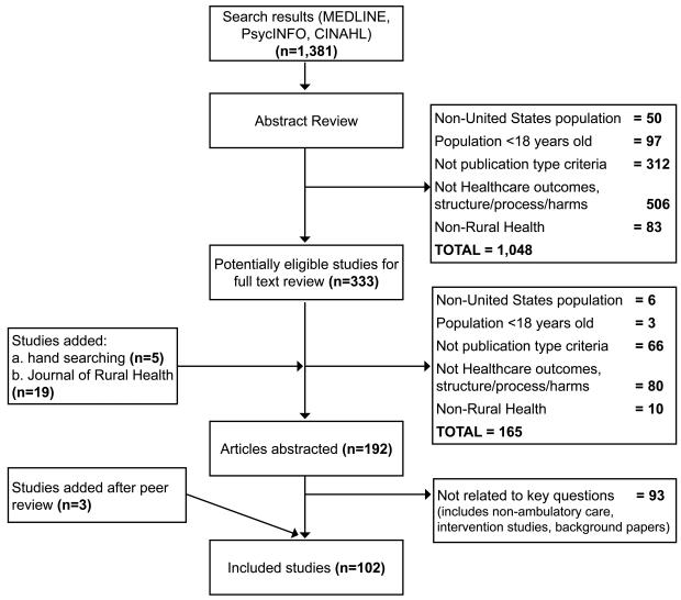 Figure 2 flow diagram of included studies rural vs urban flow diagram of included studies ccuart Choice Image