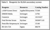 Table 5. Reagents for ELISA secondary screen.