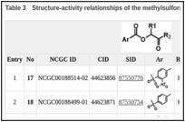 Table 3. Structure-activity relationships of the methylsulfonylnitrobenzoate series.