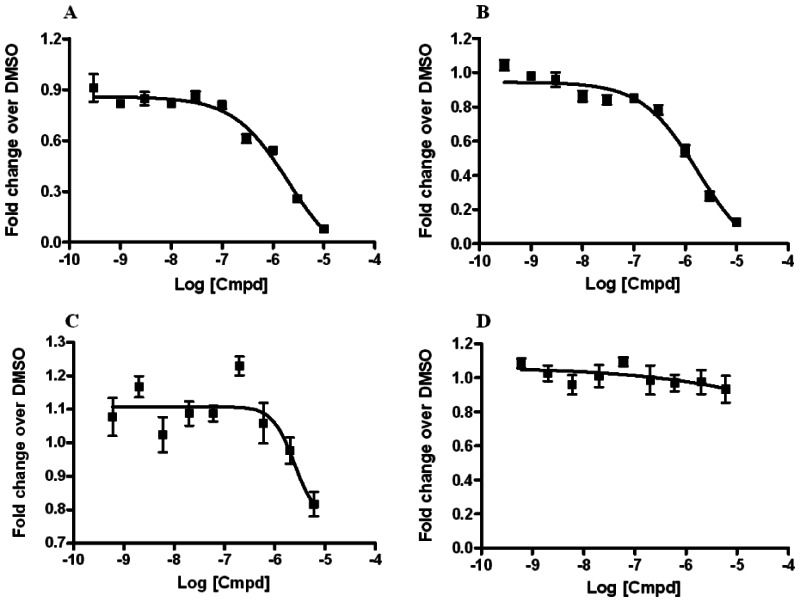 Dose-response curves of RORα and RORα/γ inhibitor probes ML125 and ML124 in the X cell-based assay.