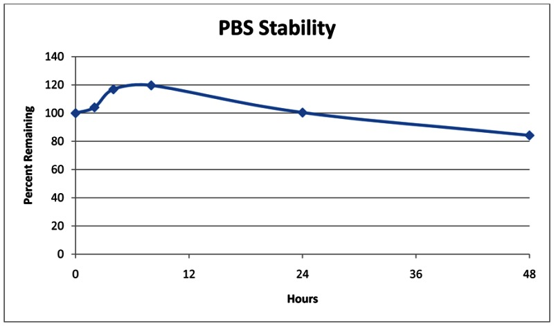 Figure 6. PBS Stability of the Probe (CID3238551/ML158).