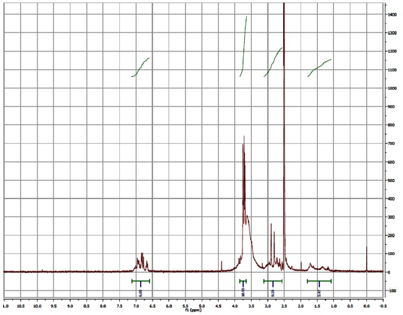 1H NMR (300 MHz, DMSO-d6) Spectrum of the Probe (CID3238551/ML158).