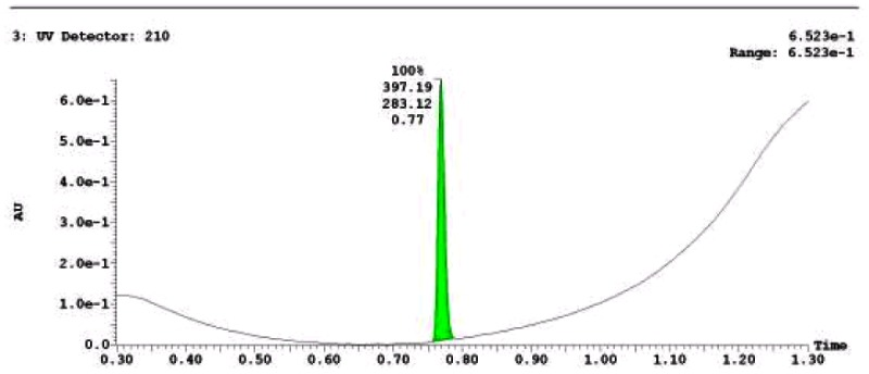 LC-MS Chromatogram for Analog CID3377343.