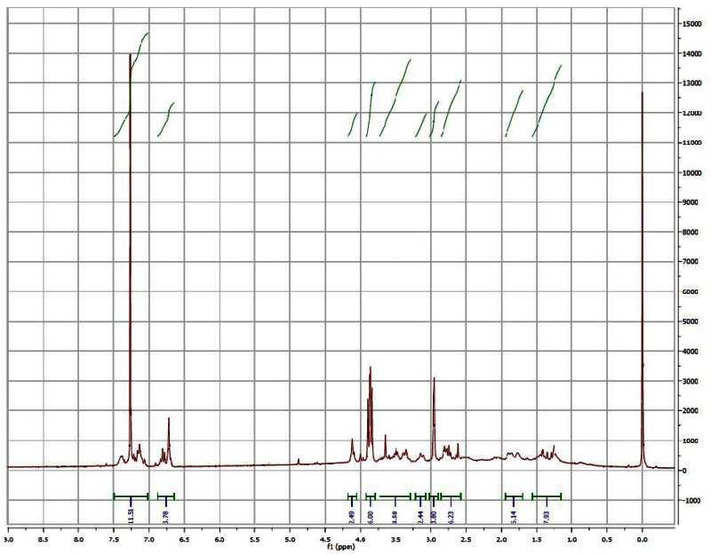 1H NMR (CDCl3) Spectrum of Analog CID46897906.
