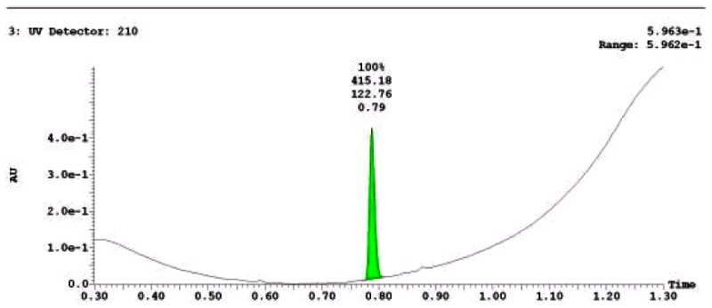 LC-MS Chromatogram of Analog CID 46897906.