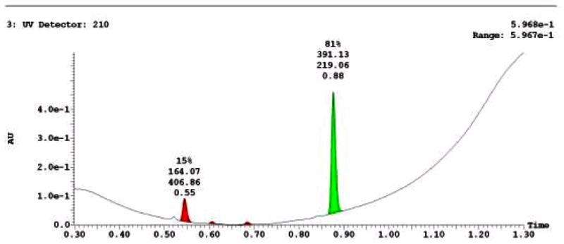LC-MS Chromatogram for Analog CID 46912157.