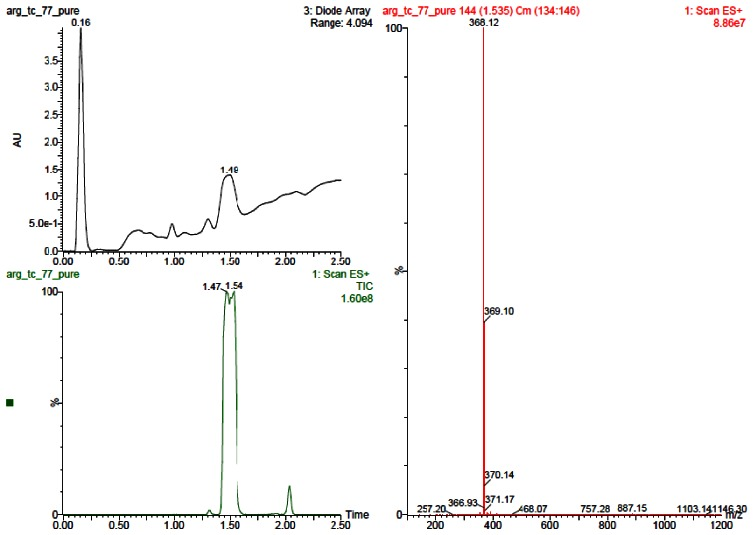 LC-MS Chromatograms for Analog CID46912177.