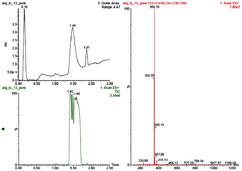 LC-MS Chromatograms for Analog CID3237704.