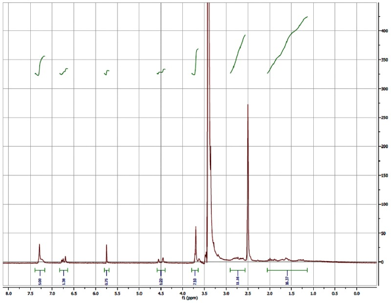 1H NMR (300 MHz, DMSO-d6) Spectrum for Analog CID46897916.