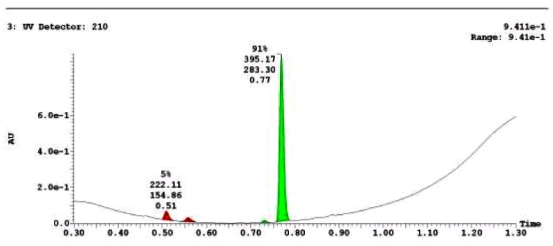 LC-MS Chromatogram for Analog CID46897916.