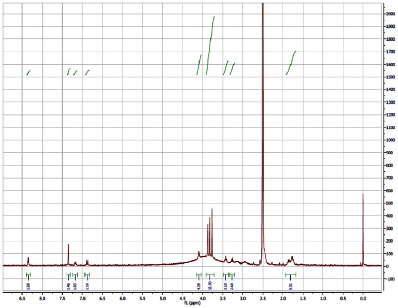 1H NMR (300 MHz, DMSO-d6) Spectrum for Analog CID4207918.