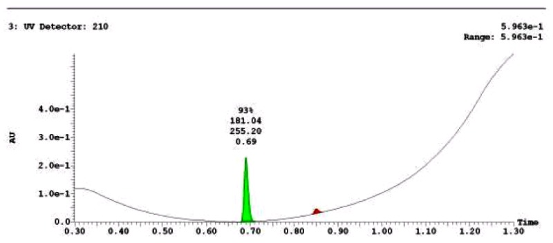 LC-MS Chromatogram for Analog CID4207918.