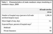 Circumcisions Performed in U S  Community Hospitals, 2005