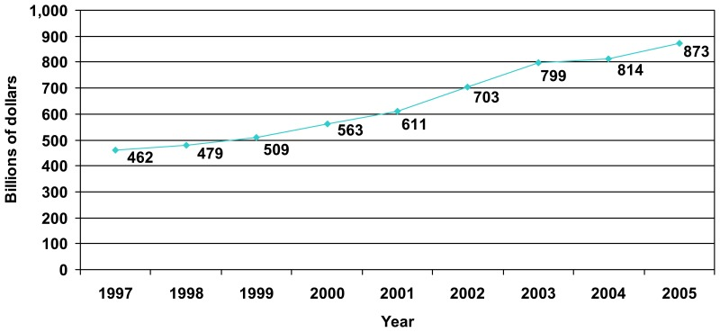 Figure 1. Growth in the national bill for hospital care, 1997–2005*.