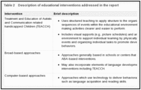 Table 2. Description of educational interventions addressed in the report.
