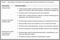 Table 3. Description of medical and related interventions addressed in the report.