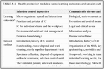 TABLE A-4. Health protection modules: some learning outcomes and session outlines.