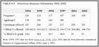 TABLE A-5. Infectious diseases fellowships 1994–2002.