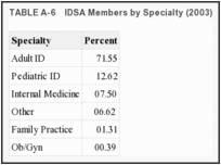 TABLE A-6. IDSA Members by Specialty (2003).