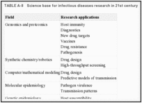 TABLE A-8. Science base for infectious diseases research in 21st century.