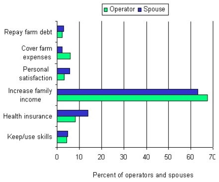 FIGURE 2-1. Reasons why farmers must find a job off the farm.