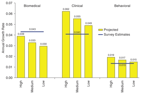 This figure compares the growth rates predicted from previous study and survey values for 2001 to 2006. In the biomedical sciences the survey rate is 0.043 and the projections are 0.039, 0.033, and 0.030 for the high, medium and low, respectively. In the clinical sciences the survey rate is 0.041 and the projections are 0.062, 0.055, and 0.049 for the high, medium and low, respectively. In the behavioral sciences the survey rate is 0.013 and the projections are 0.019, 0.017, and 0.015 for the high, medium and low, respectively.