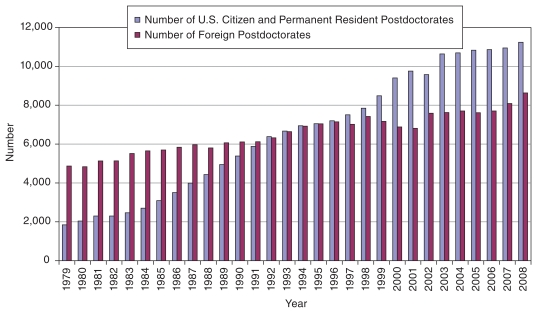 This figure shows the composition of postdoctorates in academic institutes by their citizenship. In 1979 about 1,900 postdoctorates were temporary residents and about 4,900 were U.S. citizens or permanent residents. In the mid-1990s the number were about equal at about 7,000, but in 2008 the number of foreign postdoctorates is about 11,200 and U.S. citizens and permanent residents is about 8,500.