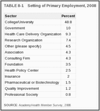 TABLE 8-1. Setting of Primary Employment, 2008.