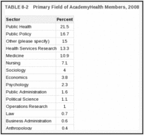 TABLE 8-2. Primary Field of AcademyHealth Members, 2008.